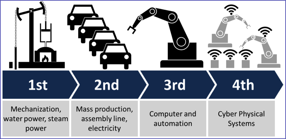 Digital Transformation, Industry 4 0 and the Internet of