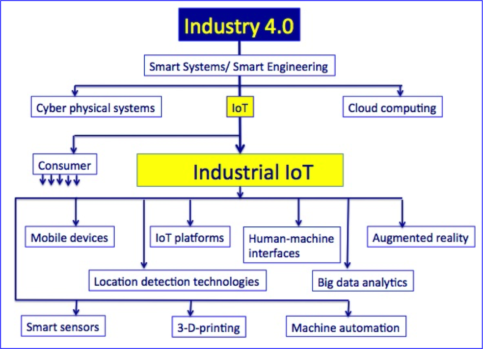 Digital Transformation Industry 4 0 And The Internet Of